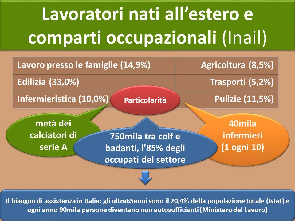 Lavoratori nati all'estero e comparti occupazionali (Inail)