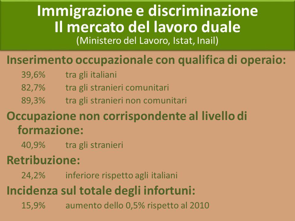 Immigrazione e discriminazione Il mercato del lavoro duale