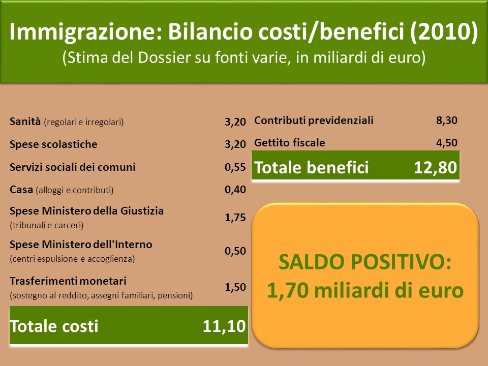 Immigrazione: Bilancio costi/benefici (2010)
