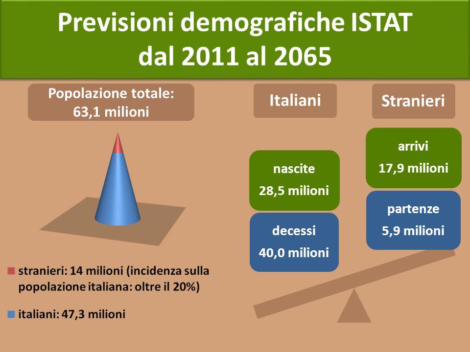 Previsioni demografiche ISTAT Popolazione totale: 63,1 milioni