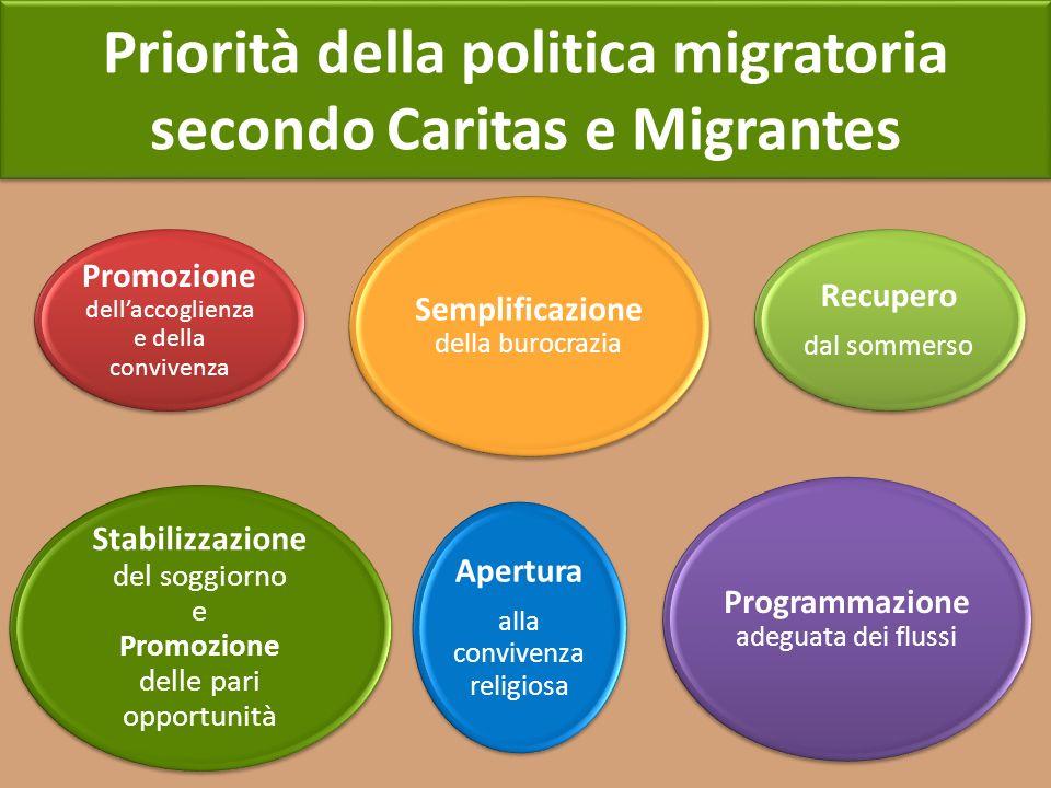 Priorità della politica migratoria secondo Caritas e Migrantes