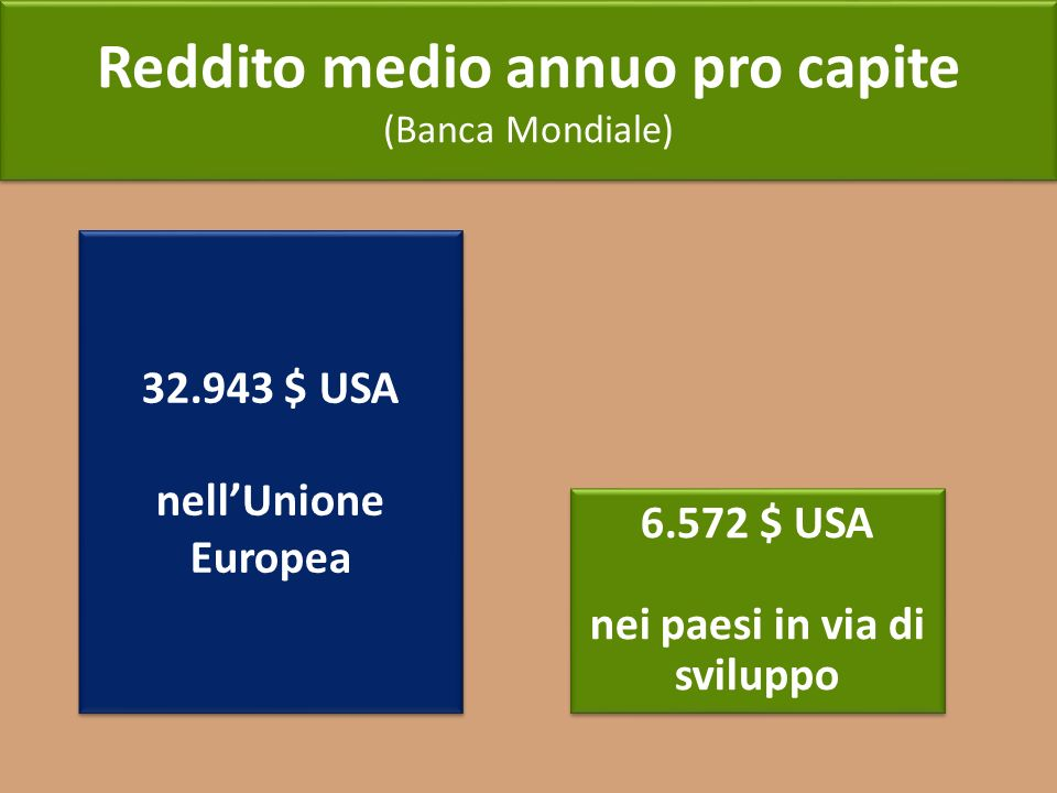 Reddito medio annuo pro capite nei paesi in via di sviluppo