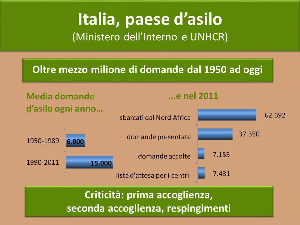 Italia, paese d'asilo (Ministero dell'Interno e UNHCR)