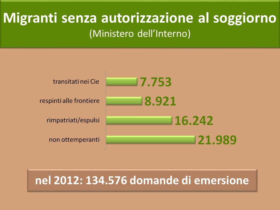 nel 2012: 134.576 domande di emersione