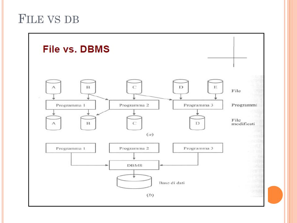 File vs db