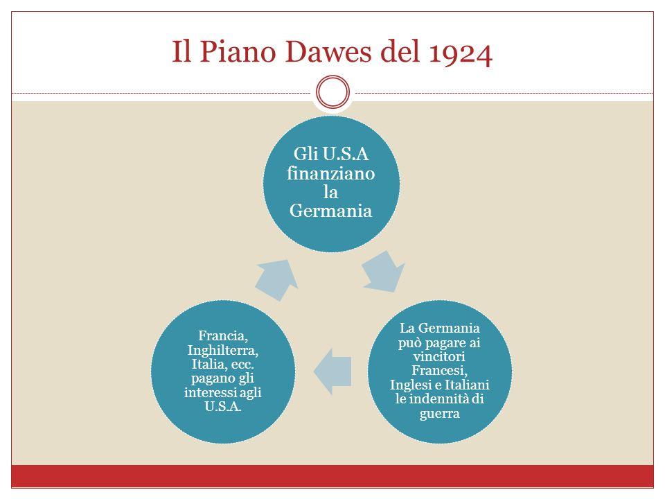 Il Piano Dawes del 1924 Gli U.S.A finanziano la Germania