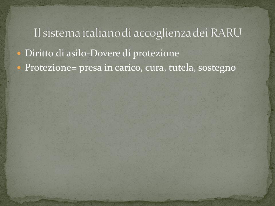Il sistema italiano di accoglienza dei RARU