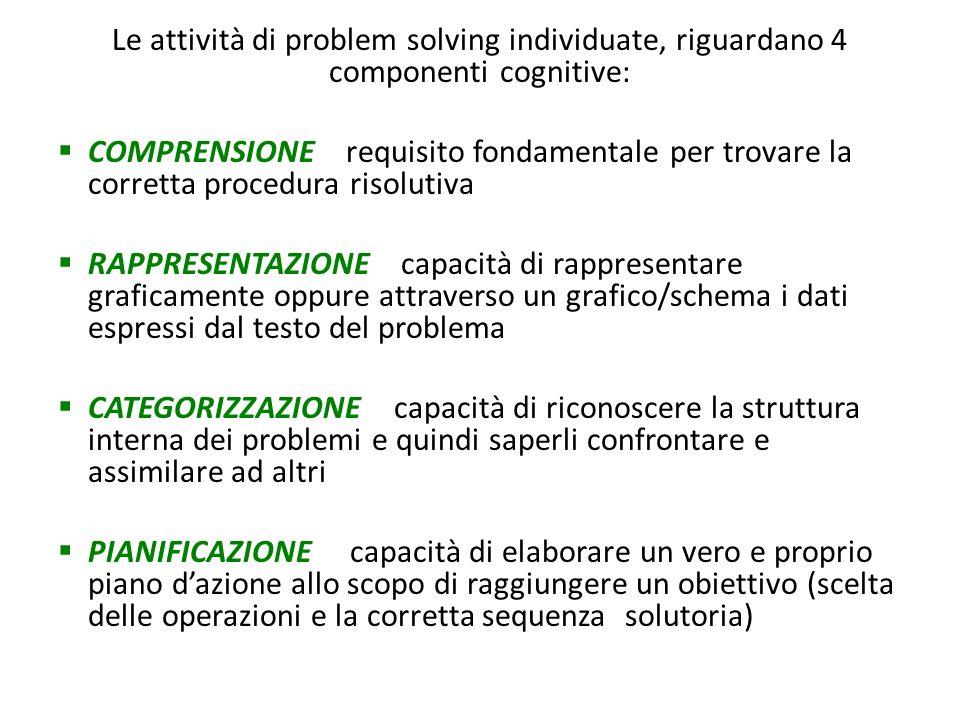 Le attività di problem solving individuate, riguardano 4 componenti cognitive: