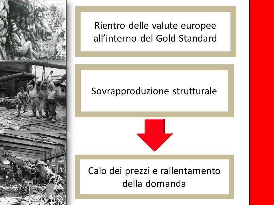 Rientro delle valute europee all'interno del Gold Standard