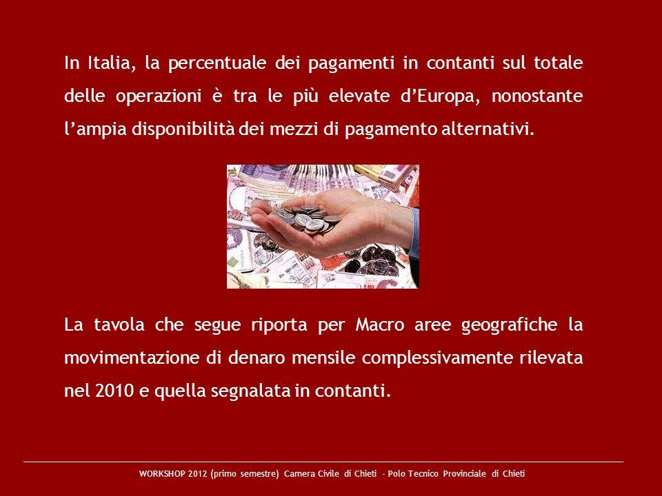 In Italia, la percentuale dei pagamenti in contanti sul totale delle operazioni è tra le più elevate d'Europa, nonostante l'ampia disponibilità dei mezzi di pagamento alternativi.