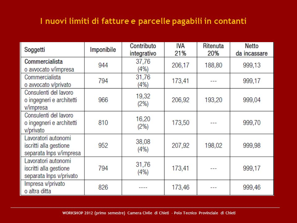 I nuovi limiti di fatture e parcelle pagabili in contanti