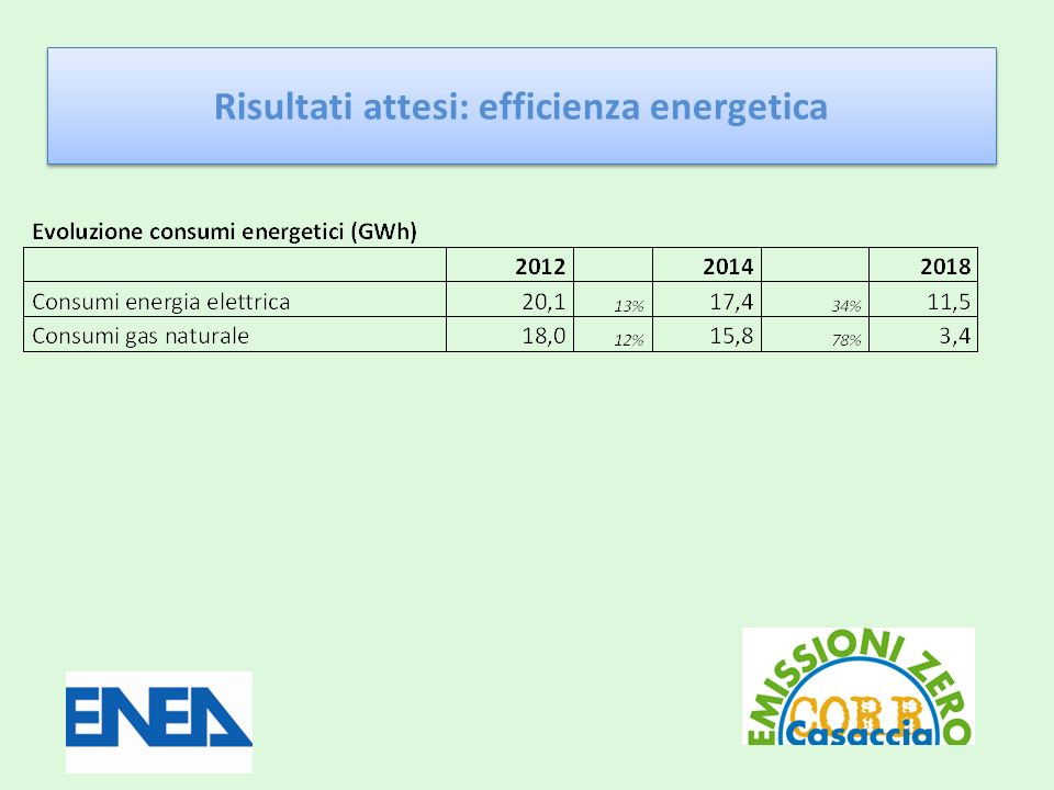 Risultati attesi: efficienza energetica