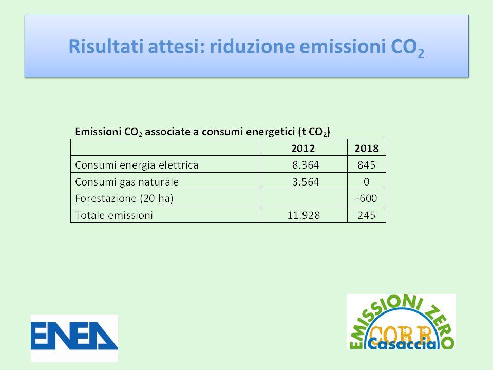 Risultati attesi: riduzione emissioni CO2