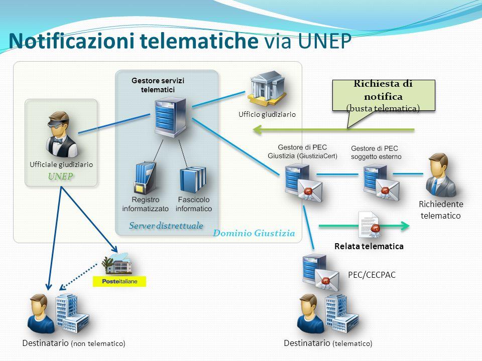Notificazioni telematiche via UNEP