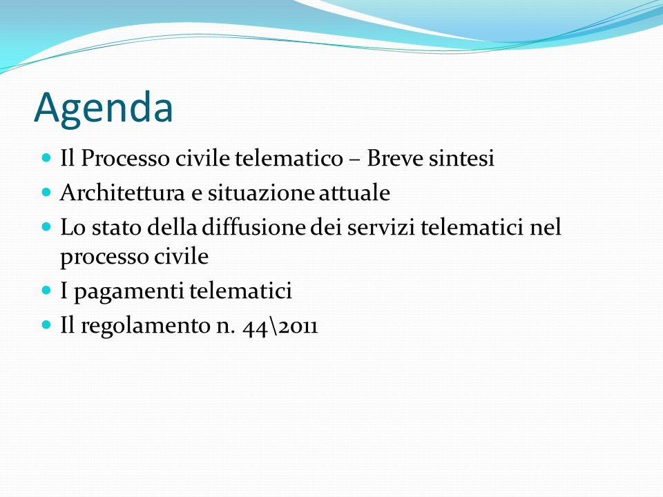 Agenda Il Processo civile telematico – Breve sintesi