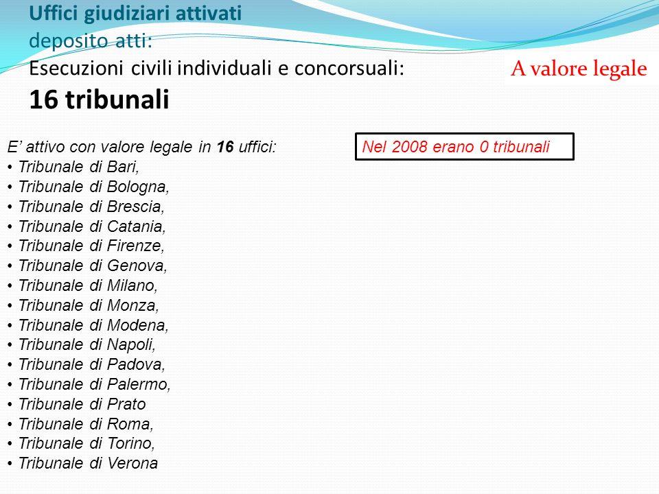 Uffici giudiziari attivati deposito atti: Esecuzioni civili individuali e concorsuali: 16 tribunali