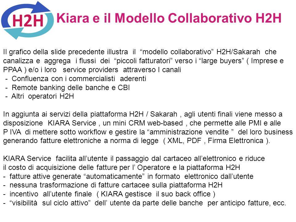 Kiara e il Modello Collaborativo H2H