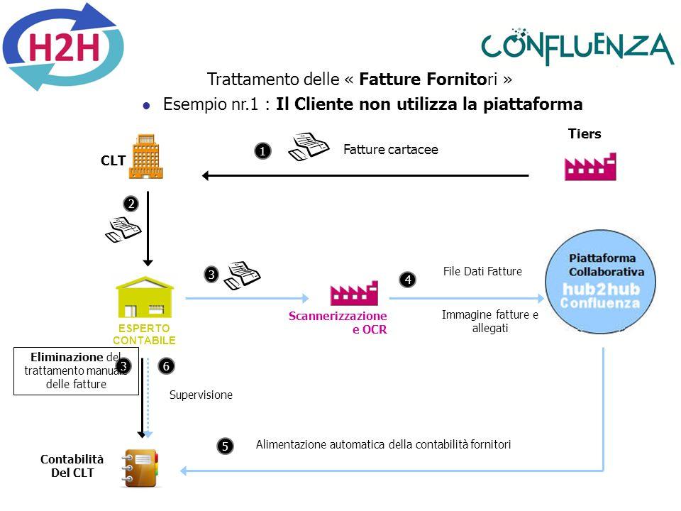 Esempio nr.1 : Il Cliente non utilizza la piattaforma