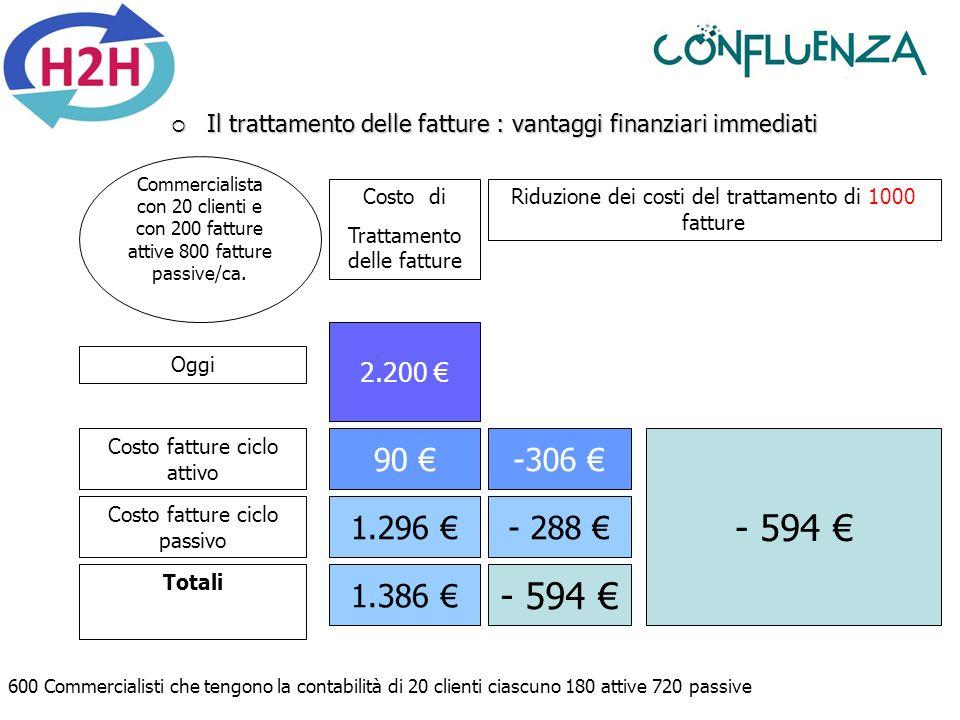 Il trattamento delle fatture : vantaggi finanziari immediati