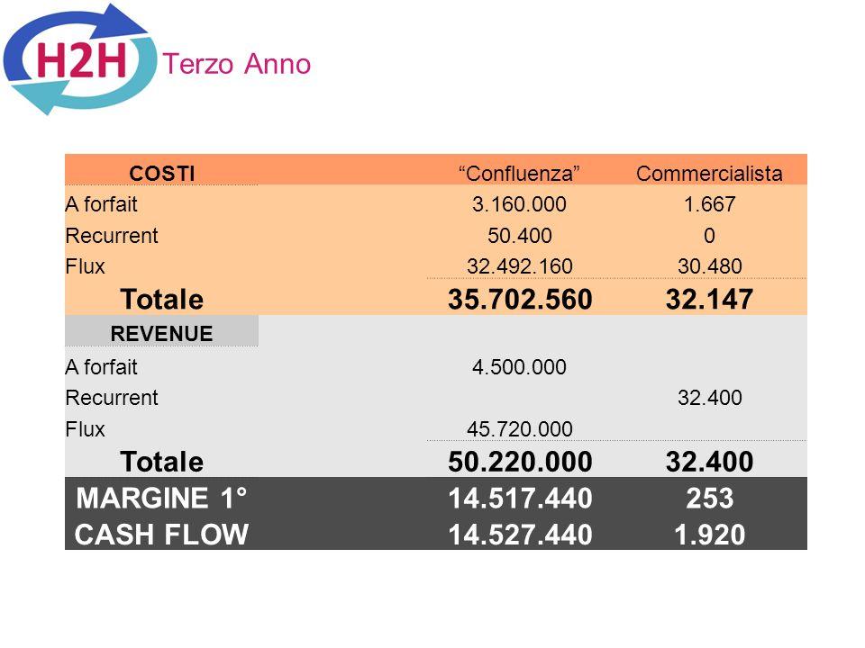 Terzo Anno Totale 35.702.560 32.147 50.220.000 MARGINE 1° 14.517.440