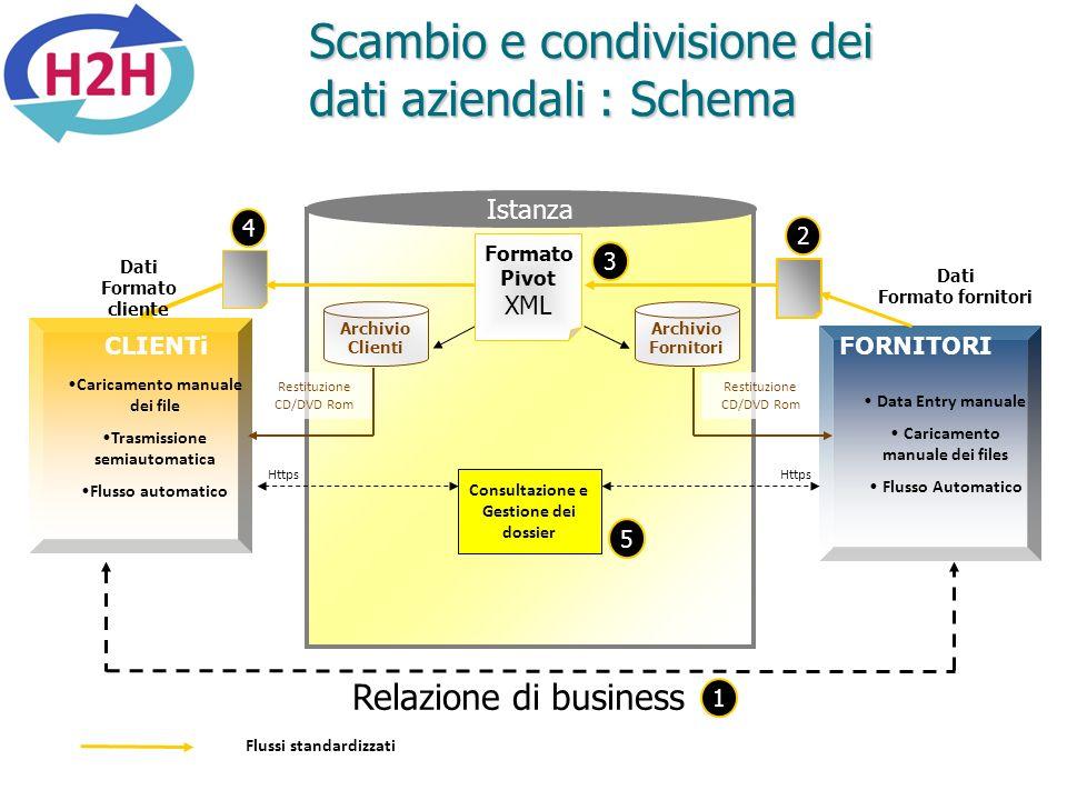 Scambio e condivisione dei dati aziendali : Schema