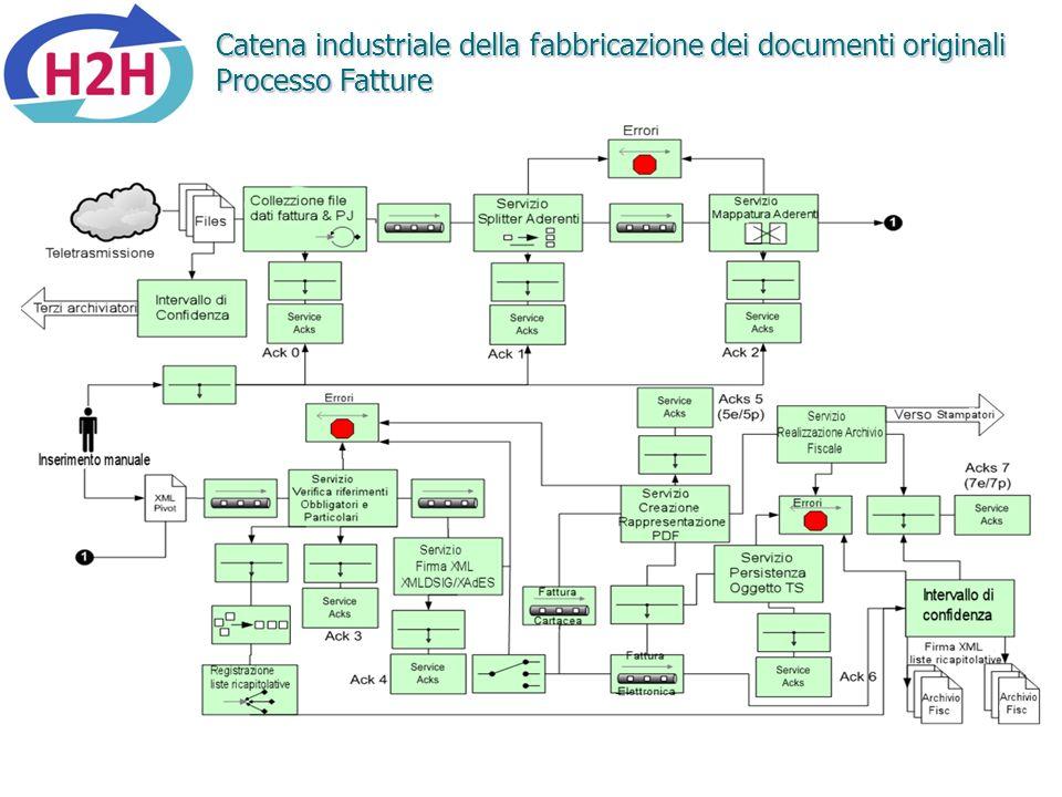 Catena industriale della fabbricazione dei documenti originali Processo Fatture