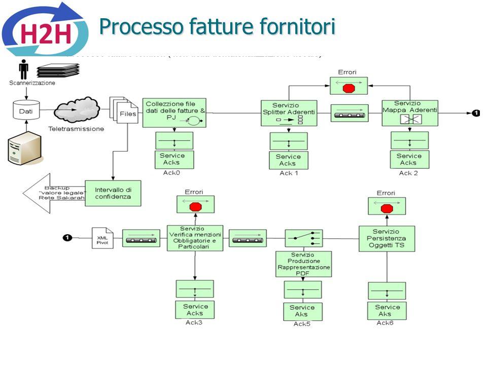 Processo fatture fornitori