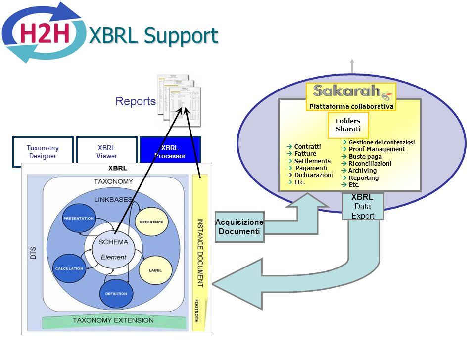 XBRL Support Reports XBRL Data Export Acquisizione Documenti