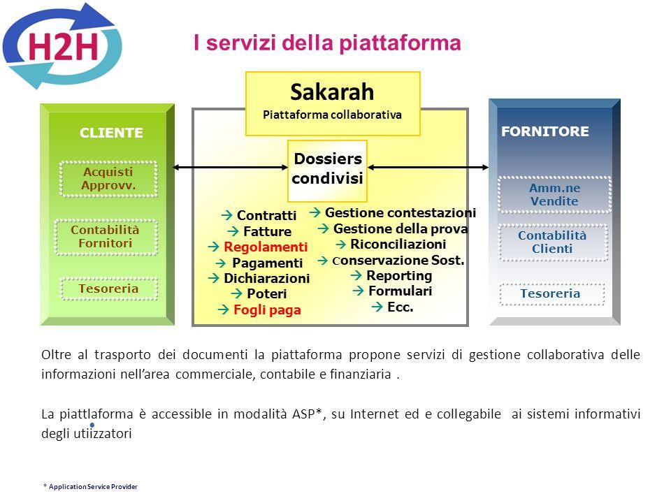 I servizi della piattaforma