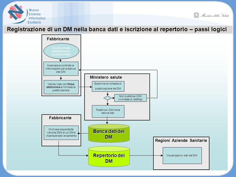 Registrazione di un DM nella banca dati e iscrizione al repertorio – passi logici