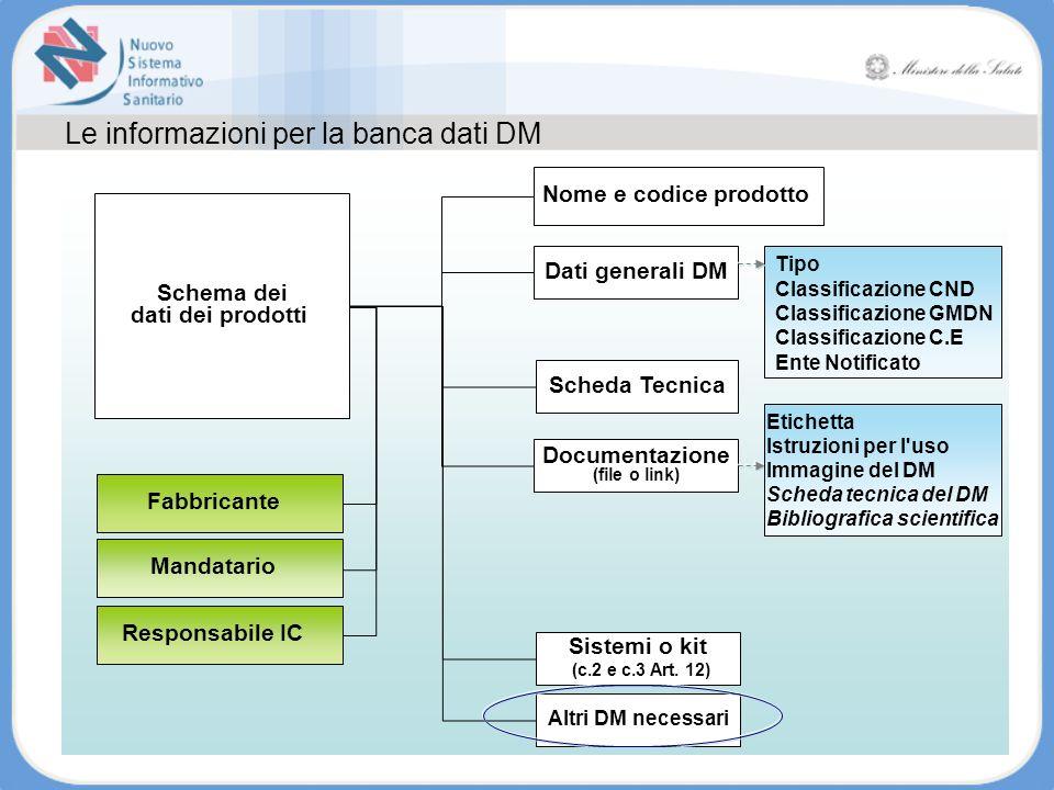 Le informazioni per la banca dati DM