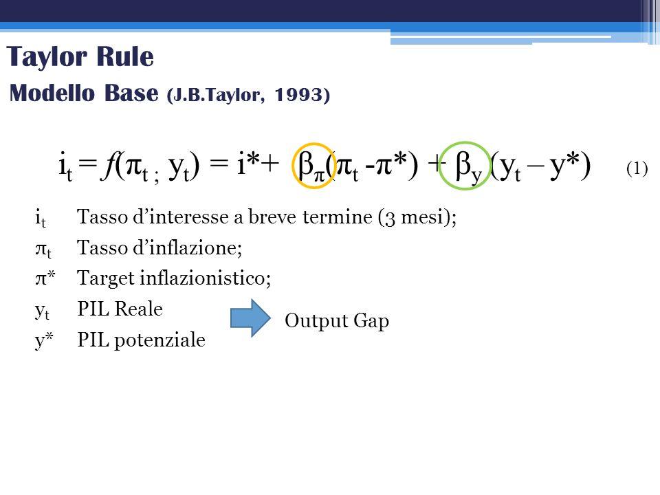 it = f(πt ; yt) = i*+ βπ(πt -π*) + βy (yt – y*) (1)