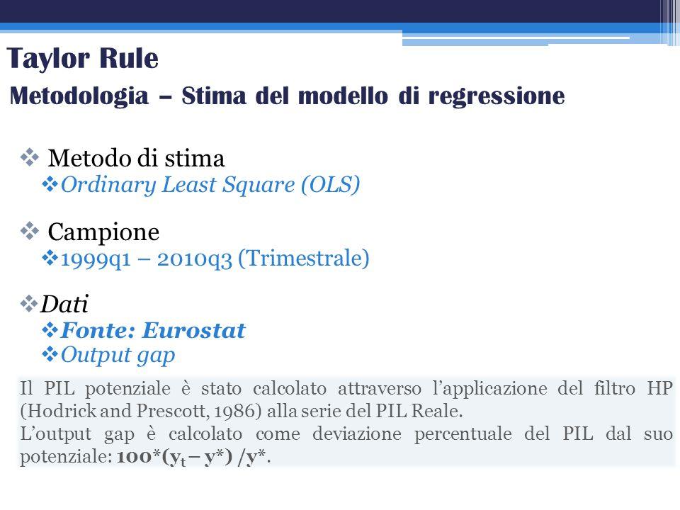 Taylor Rule Metodologia – Stima del modello di regressione