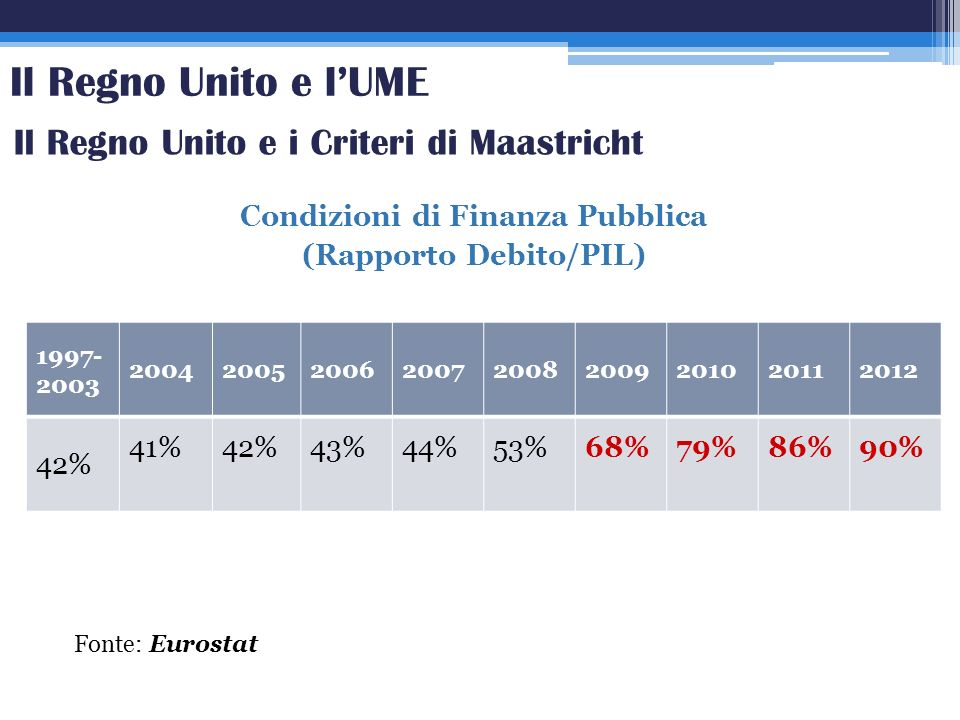 Condizioni di Finanza Pubblica (Rapporto Debito/PIL)