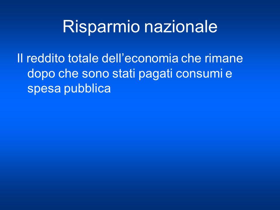 Risparmio nazionale Il reddito totale dell'economia che rimane dopo che sono stati pagati consumi e spesa pubblica.