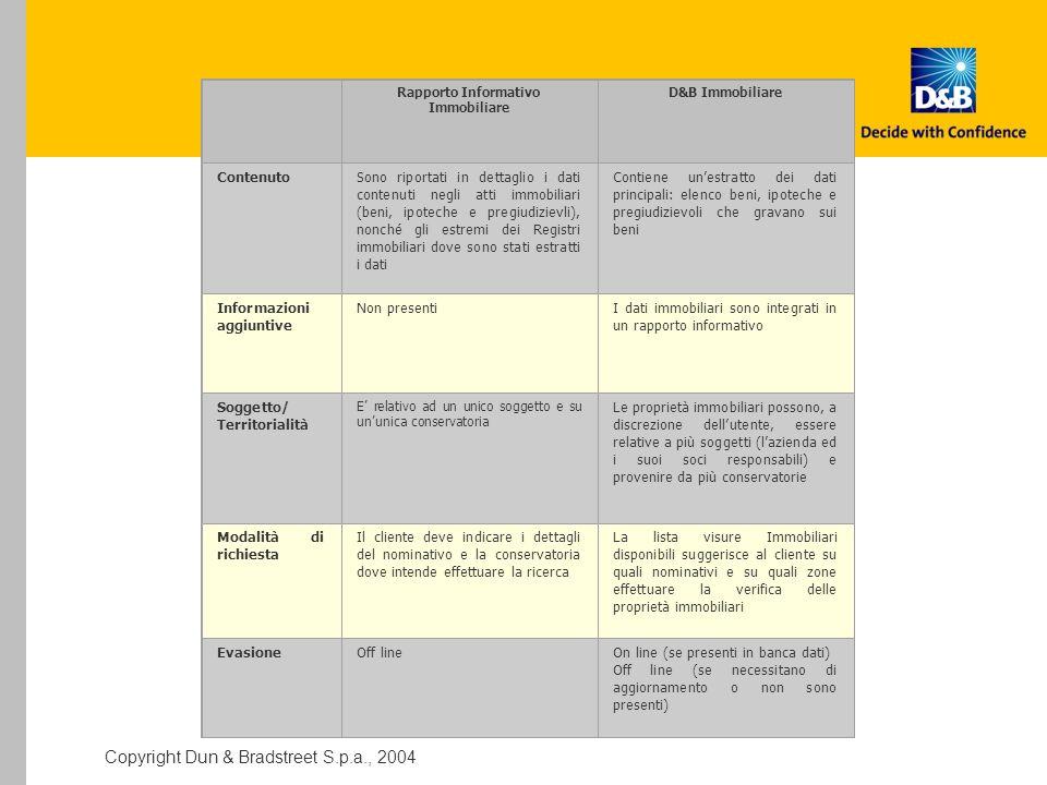 Rapporto Informativo Immobiliare