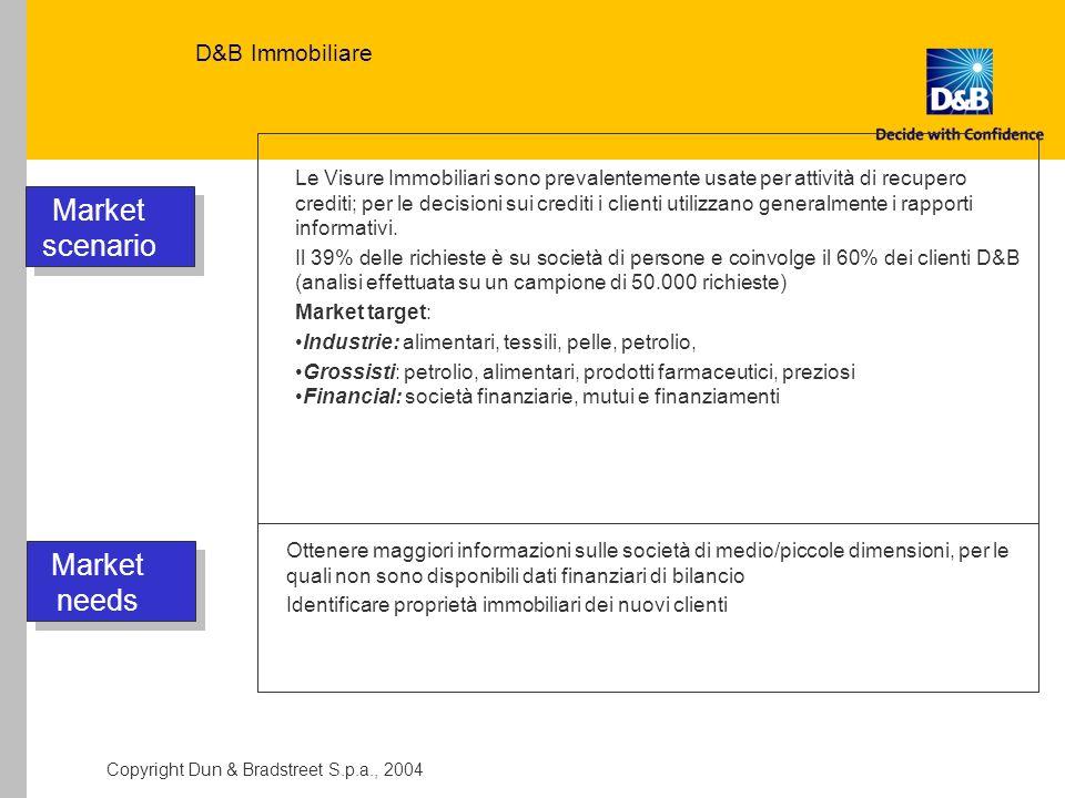 Market scenario Market needs D&B Immobiliare