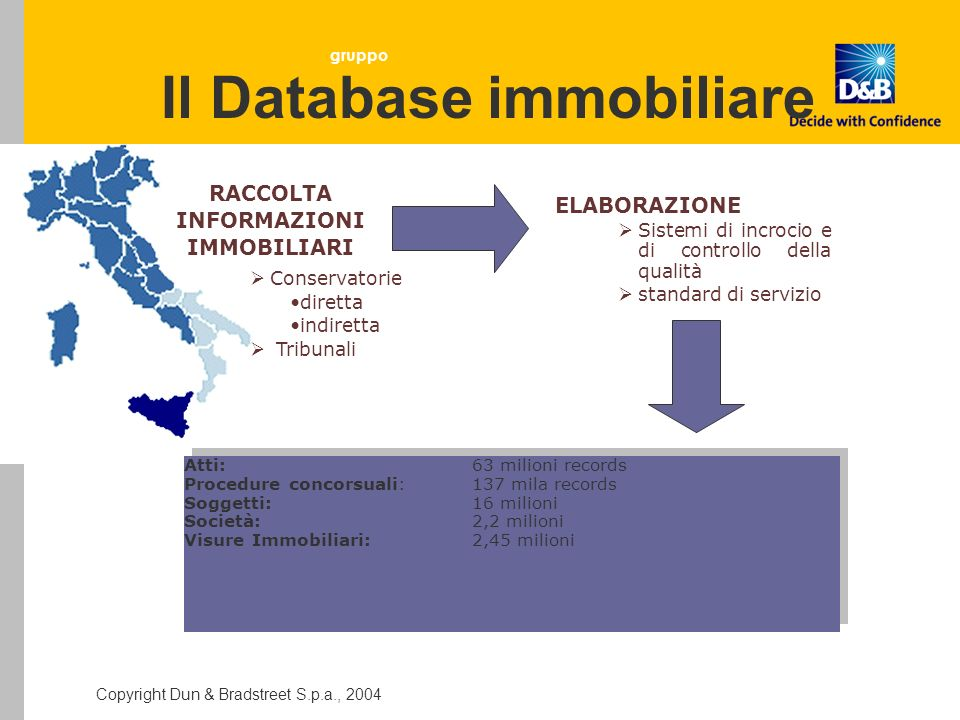 Il Database immobiliare