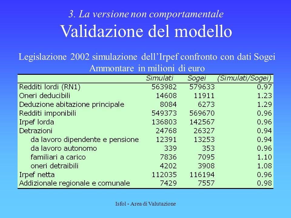 3. La versione non comportamentale Validazione del modello