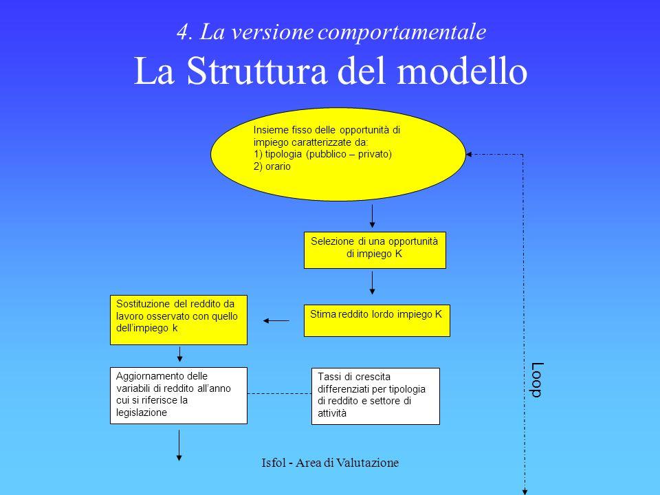 4. La versione comportamentale La Struttura del modello