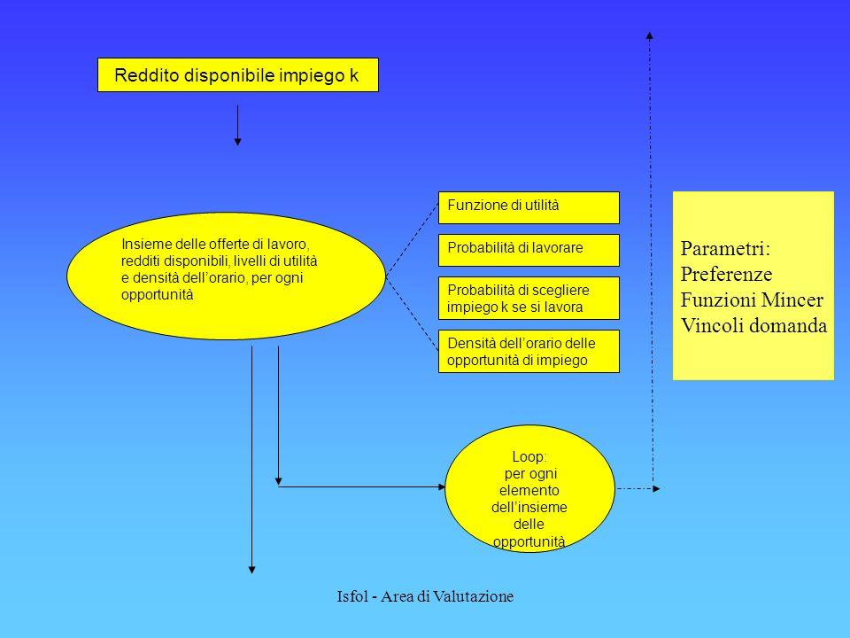 Parametri: Preferenze Funzioni Mincer Vincoli domanda