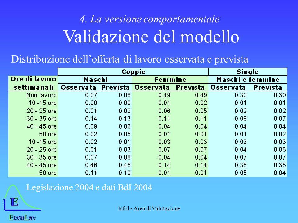 E L 4. La versione comportamentale Validazione del modello