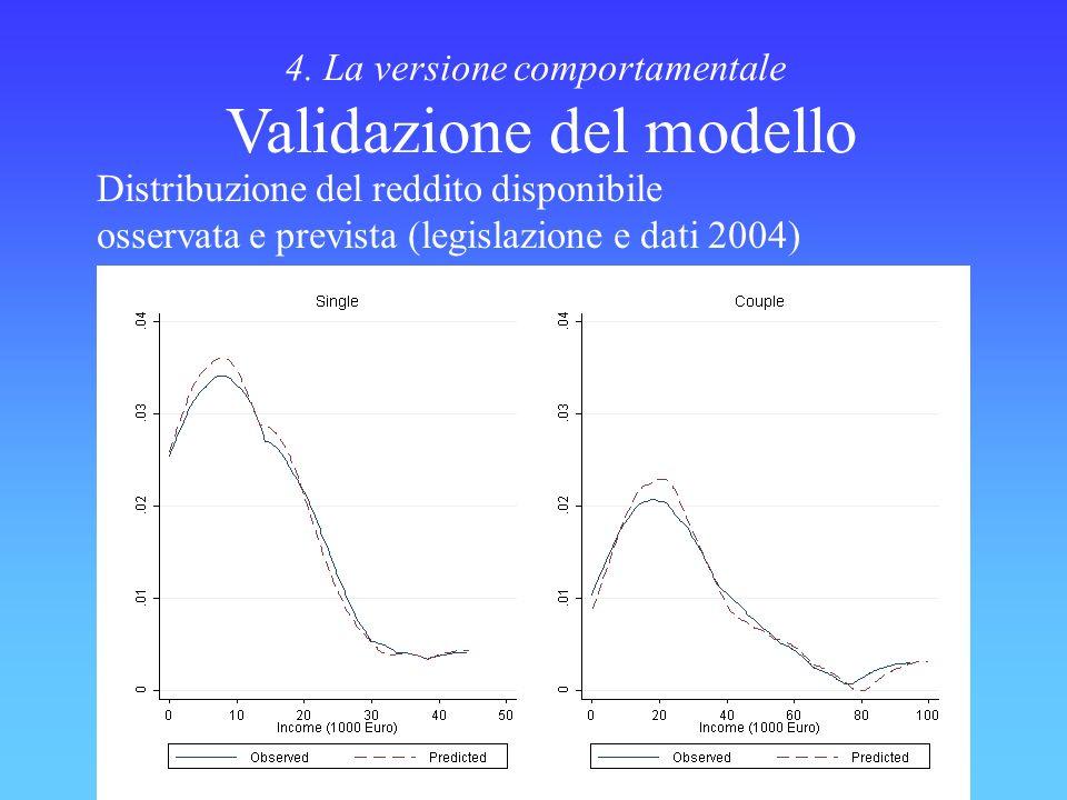 4. La versione comportamentale Validazione del modello