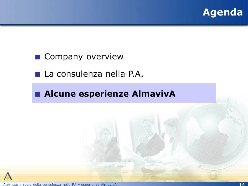Agenda Company overview La consulenza nella P.A.