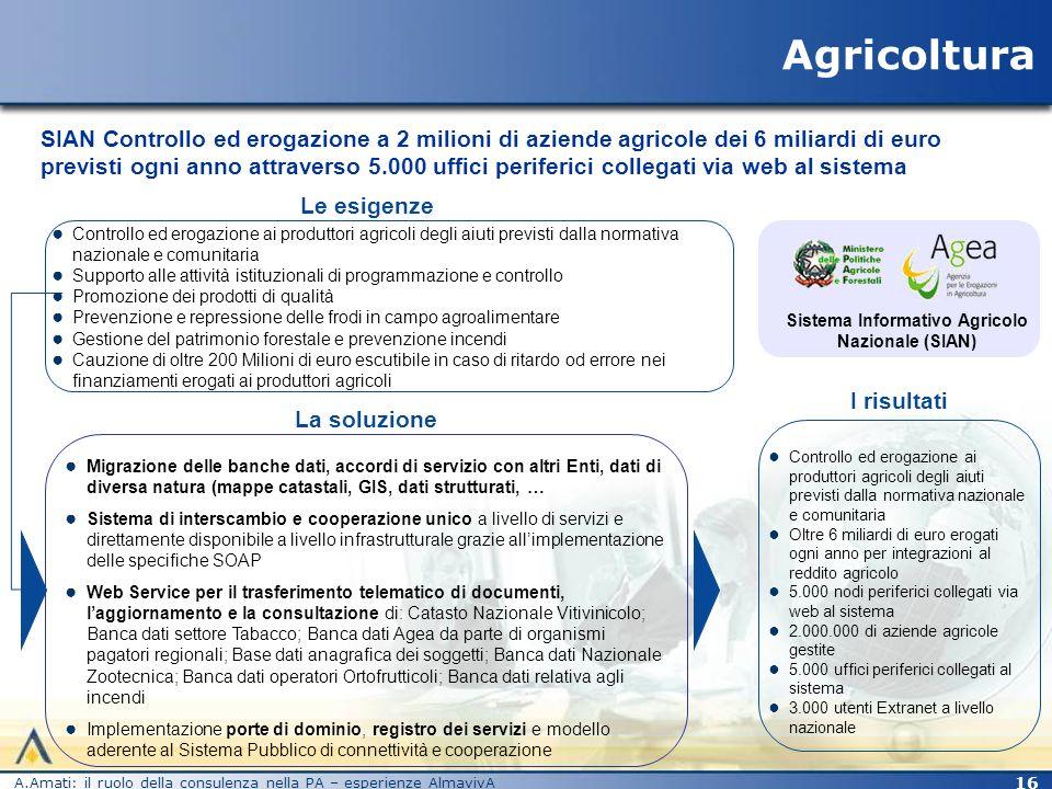 Sistema Informativo Agricolo Nazionale (SIAN)
