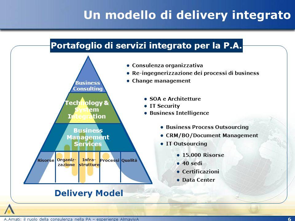 Un modello di delivery integrato