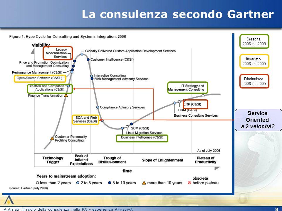 La consulenza secondo Gartner