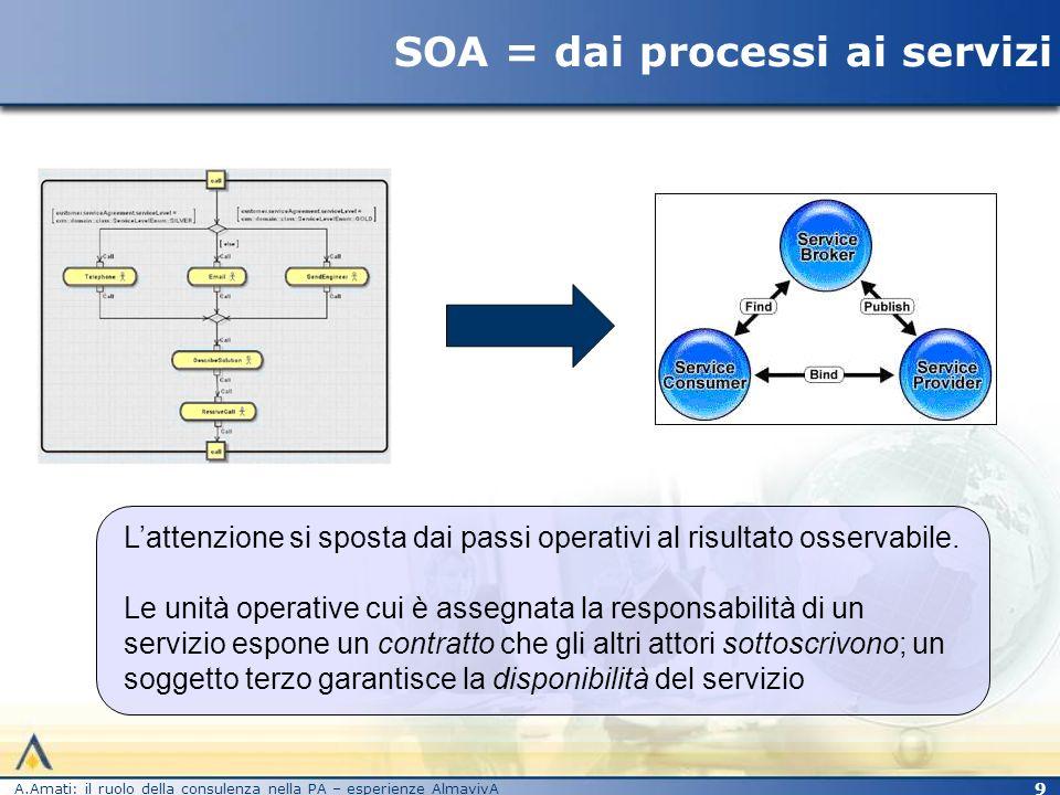 SOA = dai processi ai servizi