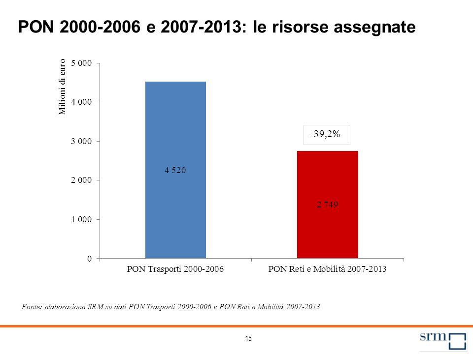 PON 2000-2006 e 2007-2013: le risorse per tipologia di opera