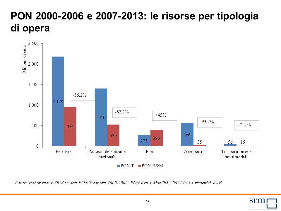 PON 2000-2006 e 2007-2013: la quota di risorse per regione